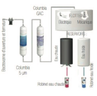 Schéma filtration fontaine