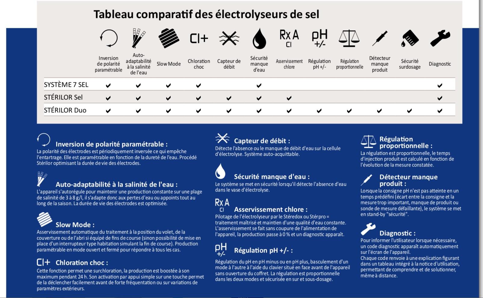 Tableau comparatif des électrolyseurs au Sel Stérilor