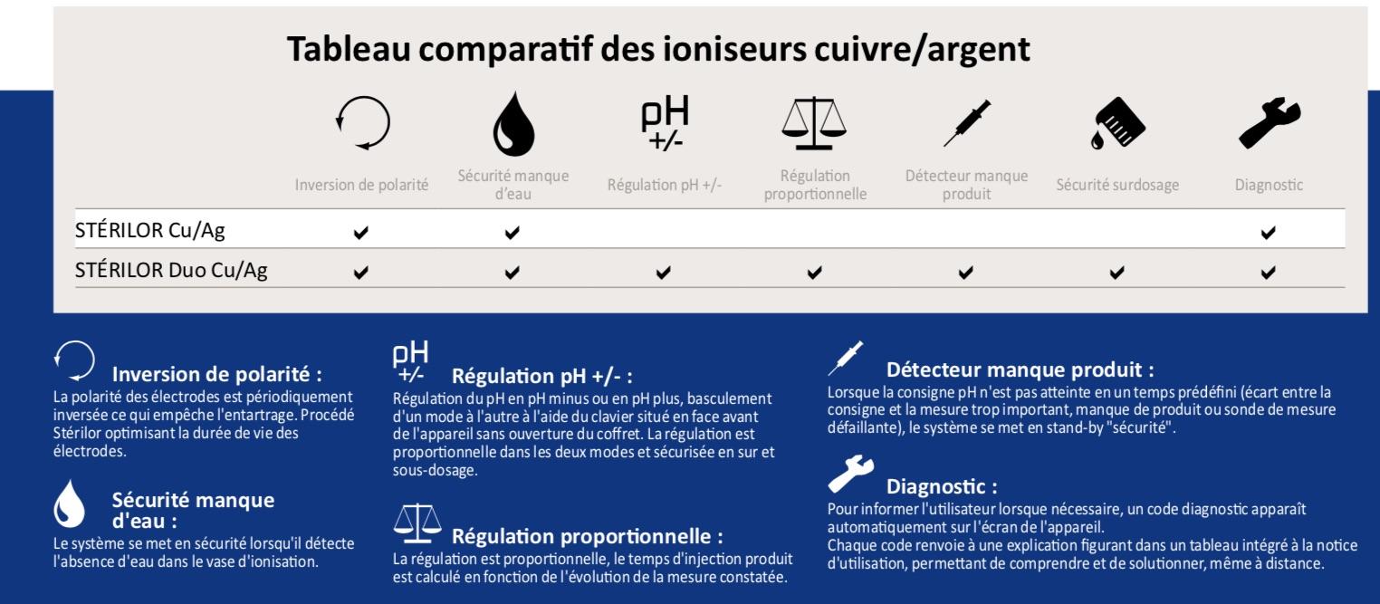Tableau comparatif Ioniseurs cuivre / Argent